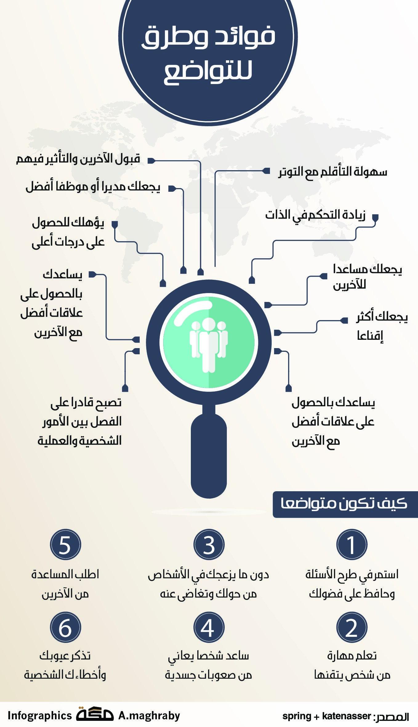 فوائد وطرق للتواضع صحيفة مكة انفوجرافيك تطويرالذات Infographic Map Map Screenshot