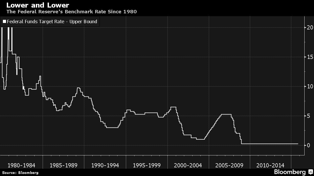 Negative Interest Rates The New Normal Next Time Economies Slump Negativity The New Normal Interest Rates