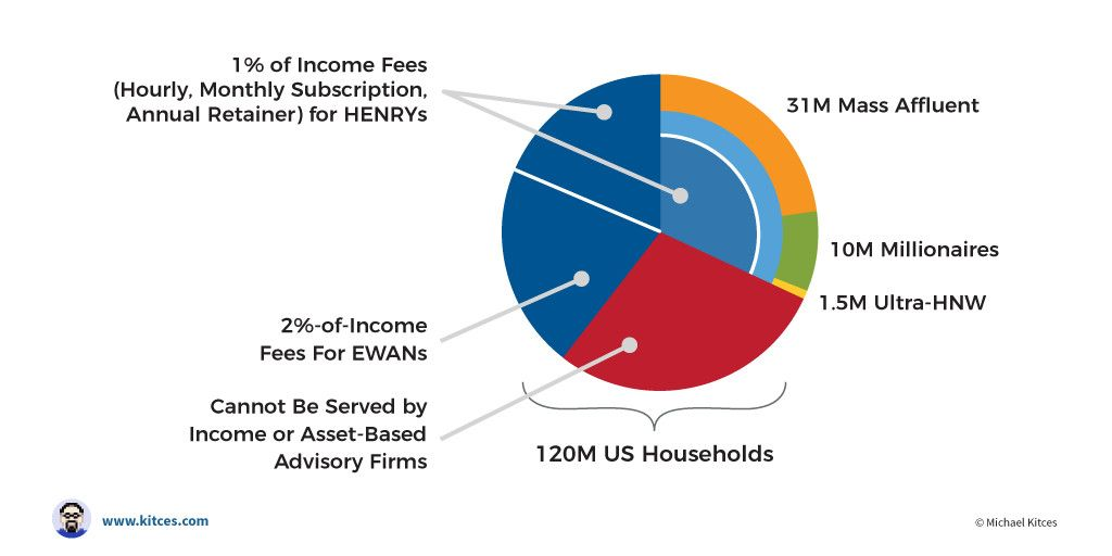 The New 1 Advisory Fee 1 Of Income Instead Of 1 Of Assets
