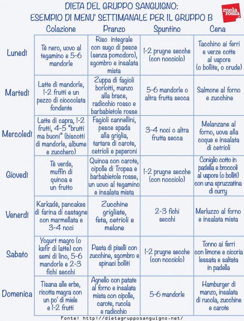Dieta Gruppo Sanguigno Principi Menu Controindicazioni Melarossa Dieta Gruppo Sanguigno Consigli Per La Dieta