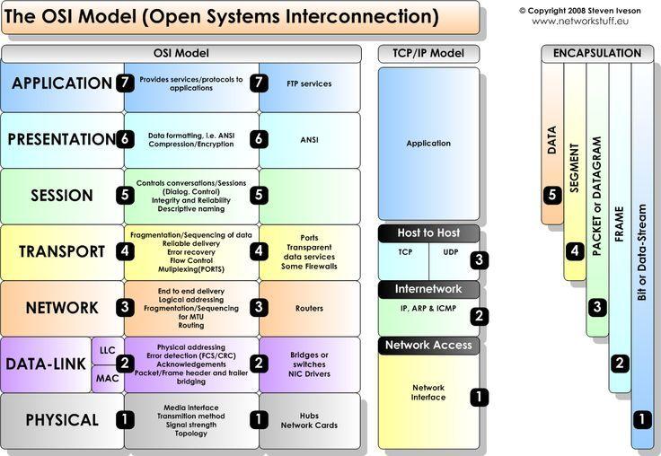 Java vs net programming