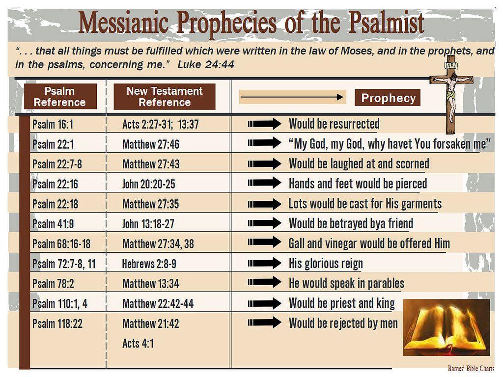Messianic Prophecies Of The Psalmist Barnes Charts Org