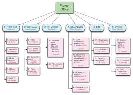 Image Result For Work Breakdown Structure Project Management  Pmp