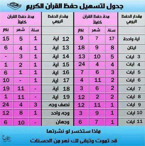 حفظ القرآن Quran Tafseer Quran Verses Islamic Messages