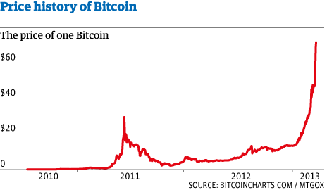 How Much Bitcoin Worth In 2012
