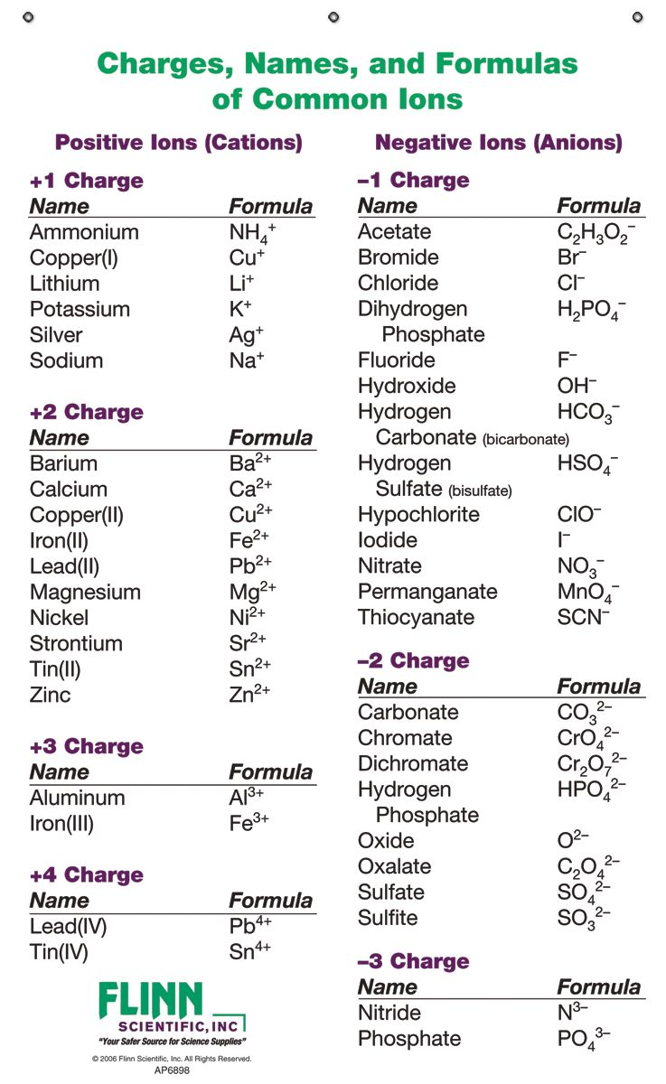 Ion Names Formulas And Charges Chart Notebook Size Pad Of 30 In 2021 Teaching Chemistry Chemistry Basics Science Chemistry Ionic compounds worksheet answers