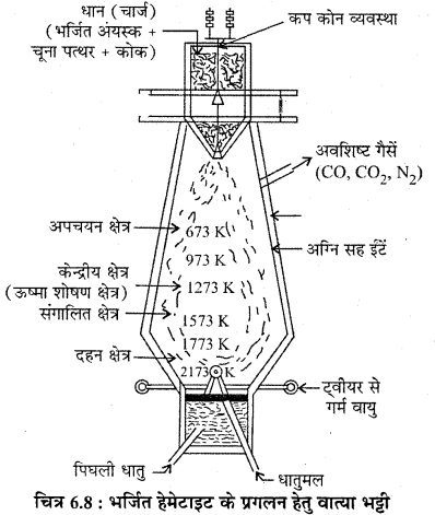 RBSE Solutions for Class 12 Chemistry Chapter 6 तत्वों के