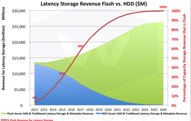 Wikibon Latency Storage Revenue Projection by HDD and Flash, 2012