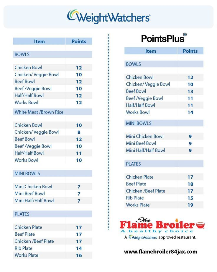 28 Awesome weight watchers points chart free   WEIGHT LOSS ...