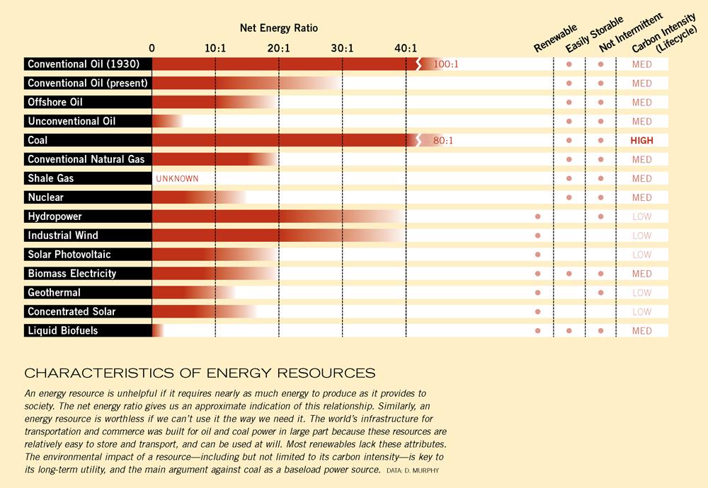 Characteristics of Energy Resources | Energy | Pinterest | Energy ...