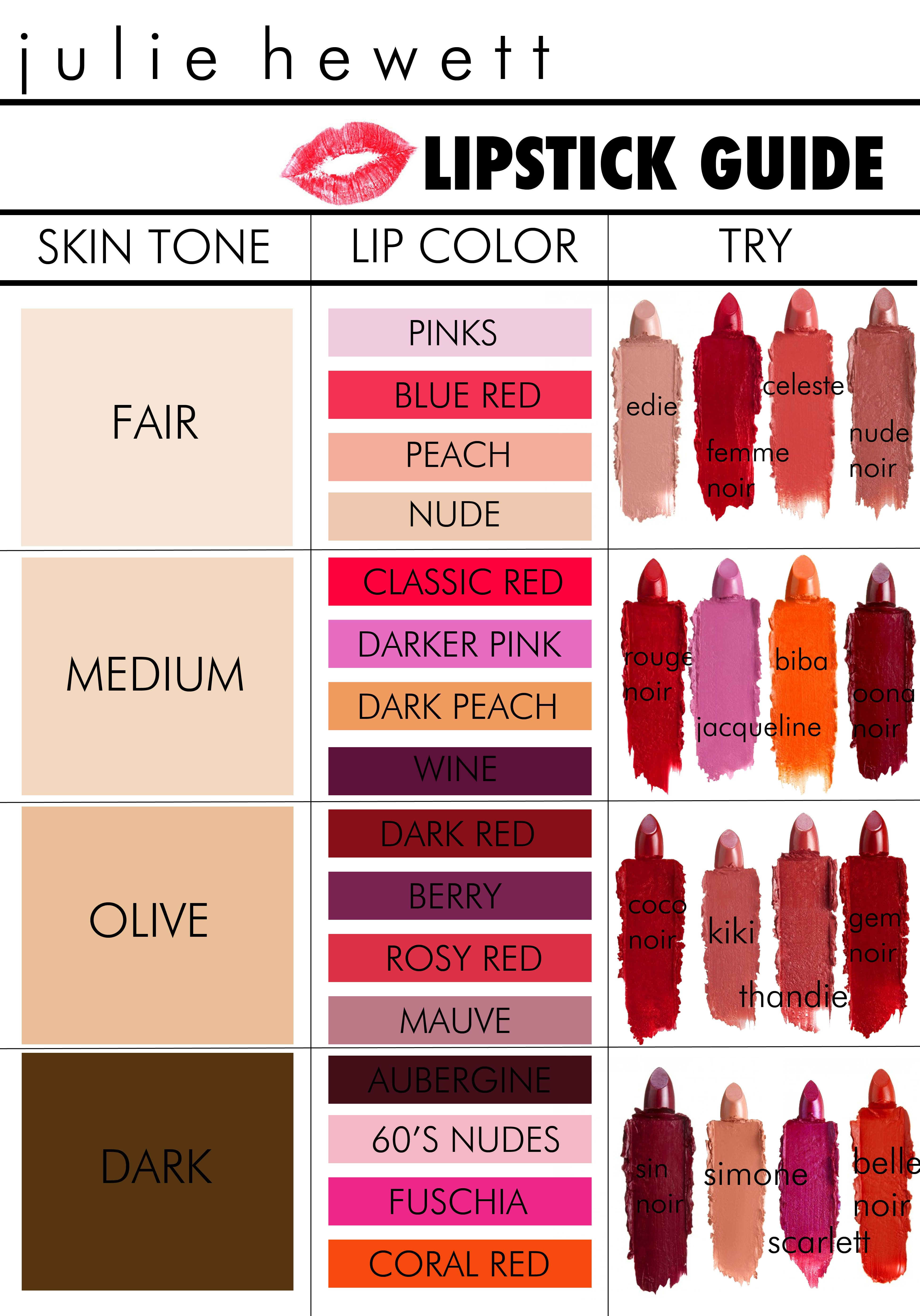 Lipstick Guide (With images) Lipstick guide, Lipstick
