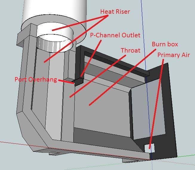 Peterberg Batch Box Dimensions Rocket Stoves Experimenters