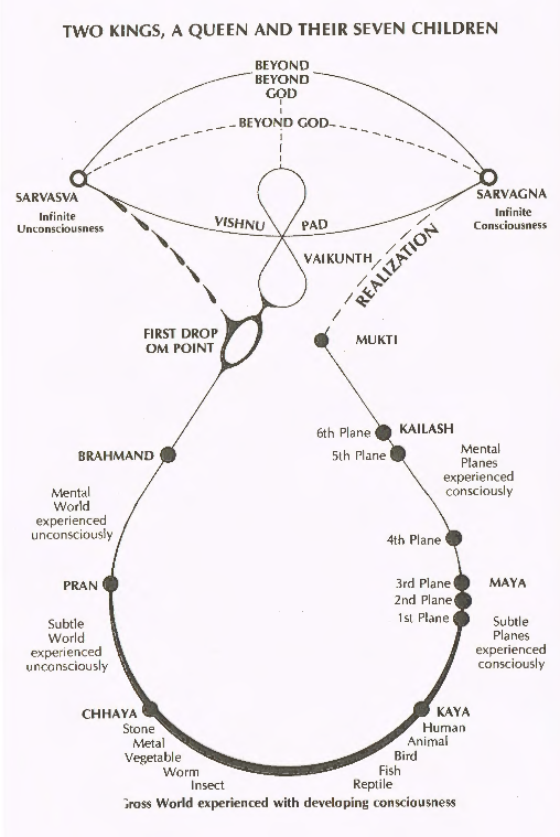Two Kings A Queen Their Seven Children A Cosmological Diagram
