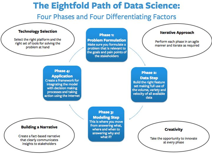 Data science path: from problem formulation through data gathering ...