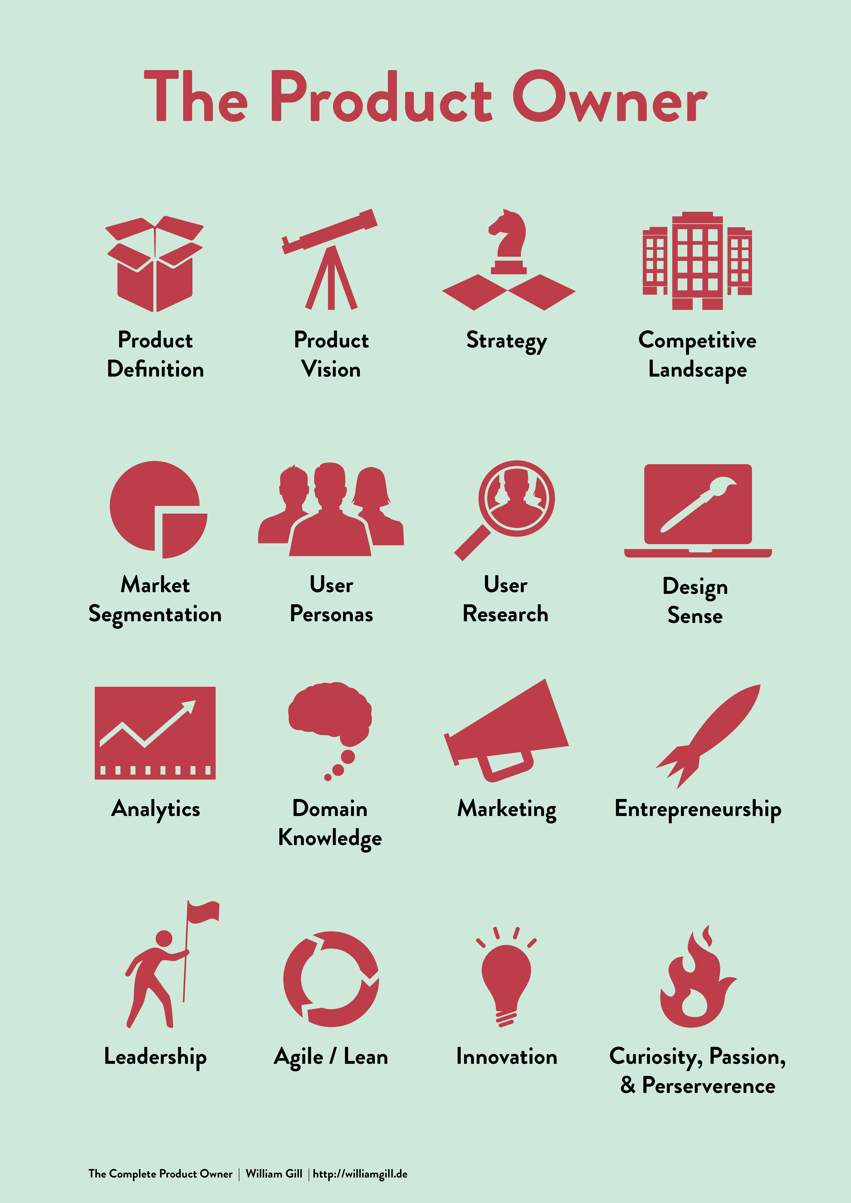 The Product Owner The Poster William Gill Lean Focused Agile Product Management Agile Project Management Project Management Project Management Tools