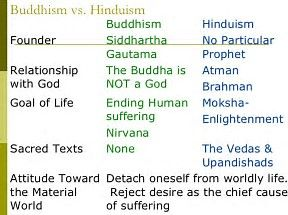 Hinduism vs buddhism hinduism pinterest hinduism hinduism vs buddhism ccuart Images