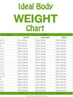 weight chart for woman