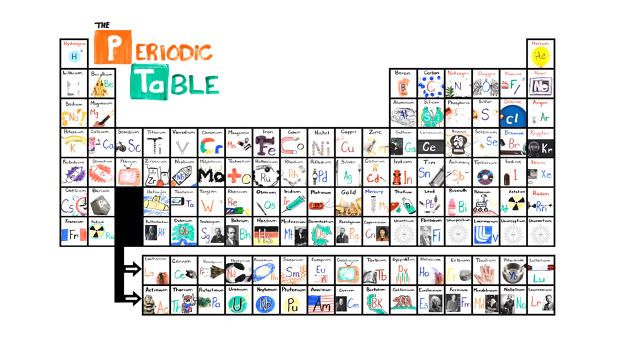 Learn the Periodic Table in Seconds With This Catchy Song Periodic - new periodic table image