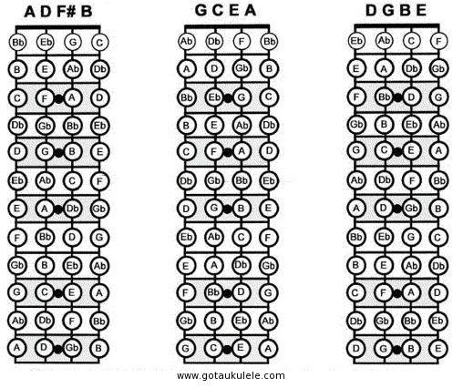 GOT A UKULELE - Uke blog for the beginner UKULELE CHORD CHART and - ukulele chord chart