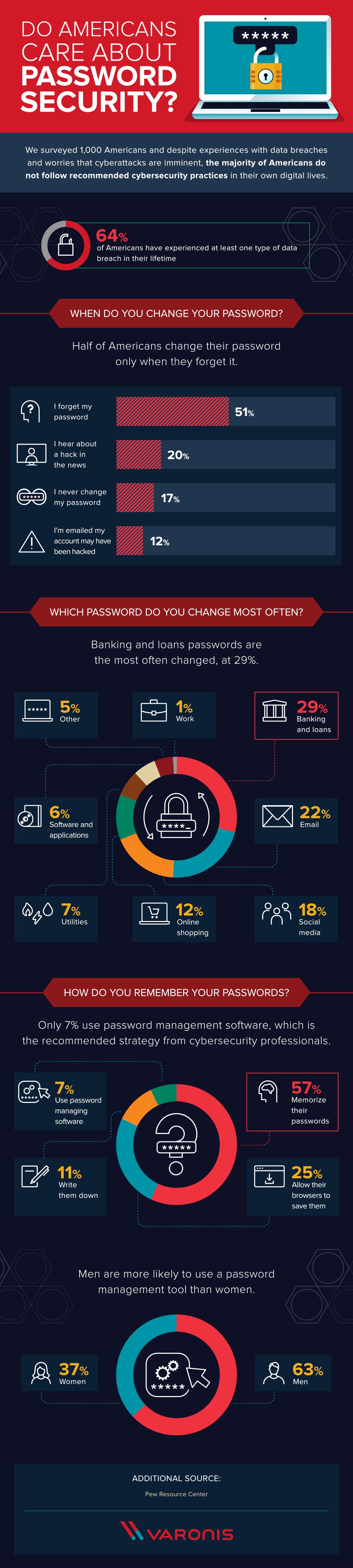 Do Americans Ever Change Their Passwords - #infographic