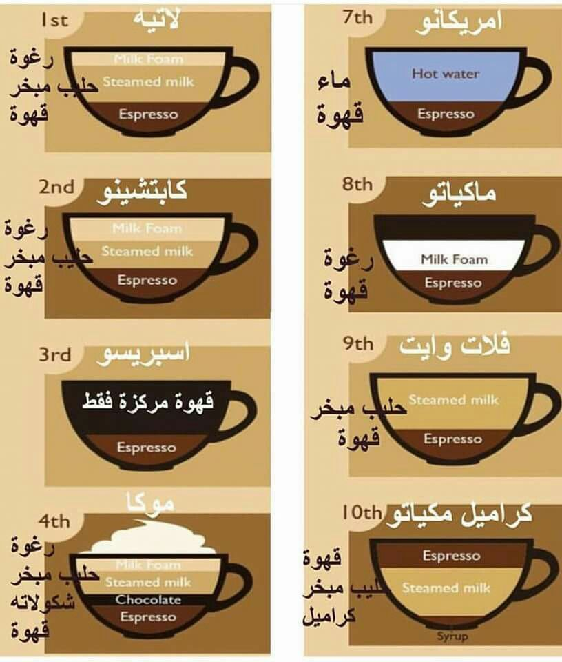 Pin By Maryamadham On معلومات مفيدة Coffee Drink Recipes Diy Food Recipes Cooking Recipes Desserts