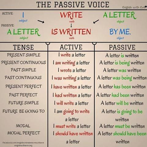 english grammar rules tenses chart sentences learn also best passive voice images learning rh pinterest