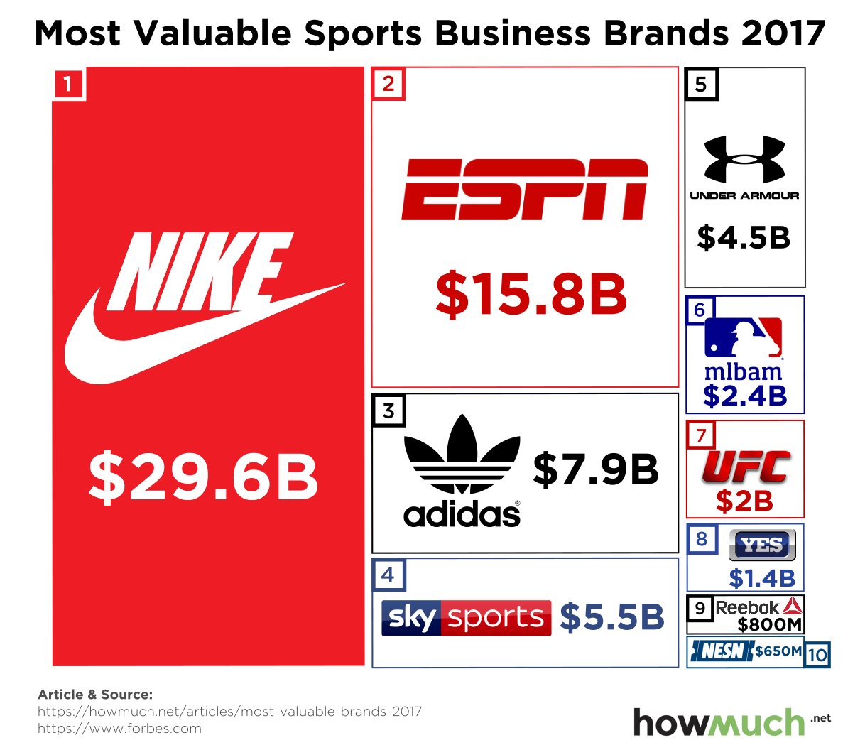 The Most Valuable Sports Brands In The World It's a new
