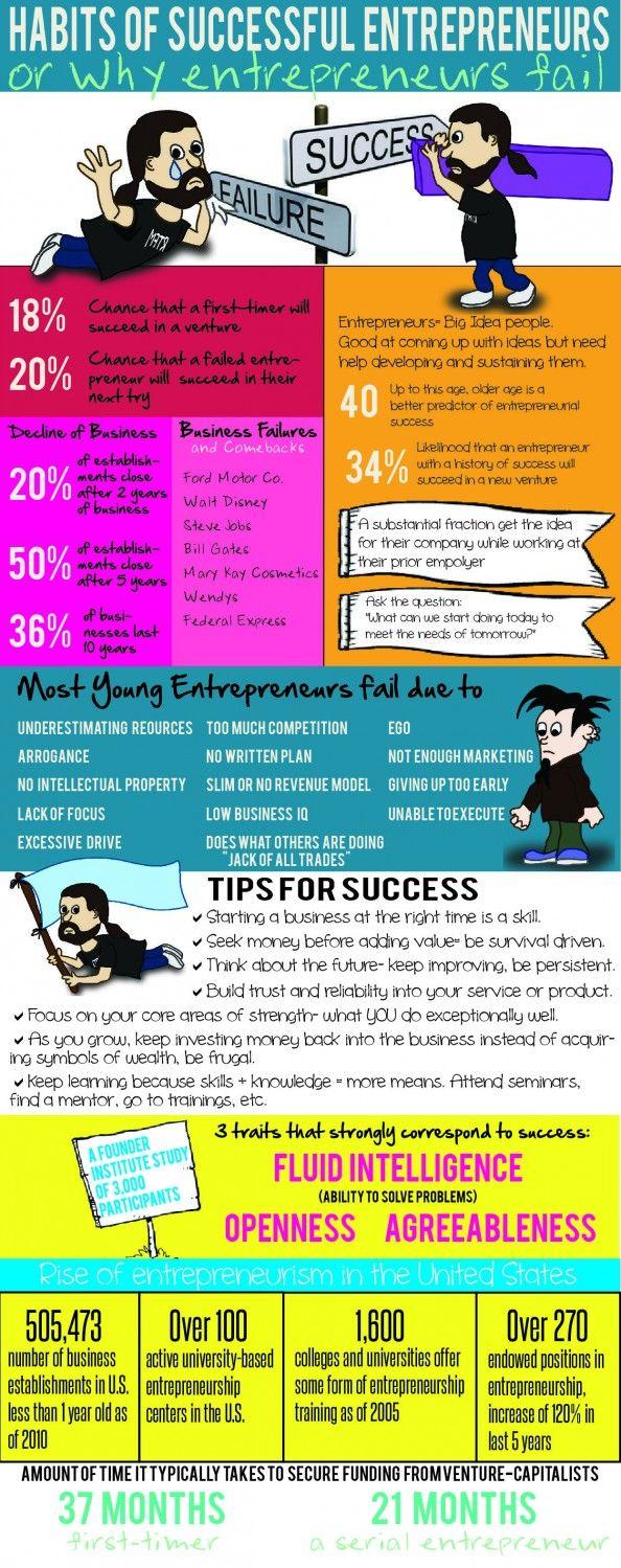 Habits of Successful #Entrepreneurs #Infographic #startups