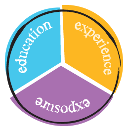 3 Es (Education/Exposure/Experience) learning framework | Career development, Learning framework, Development