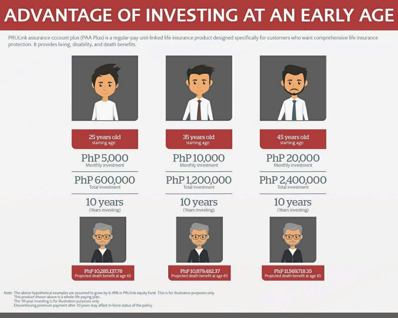 Investing early pays off. How? Through the power of ...