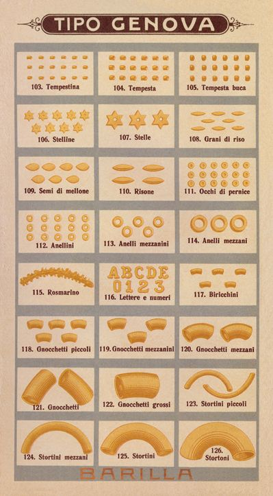 Vocabolario Etimologico Della Pasta Italiana Pasta Shapes Italian Recipes Pasta Italiana