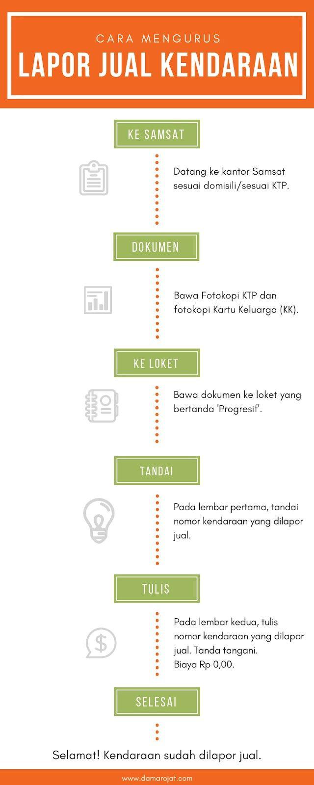 Infografis Lapor Jual Kendaraan Bermotor Pajak