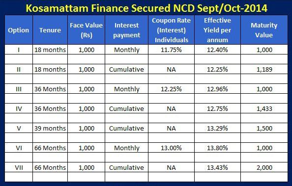 Interest Rate Chart - Kosamattam NCD Read this  http - rate chart