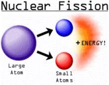 This A Photo Explaining Nuclear Fission Nuclear Fission Is A Nuclear Reaction In Which A Heavy Nucleus Splits Spontaneo Nuclear Reaction Nuclear Energy Energy