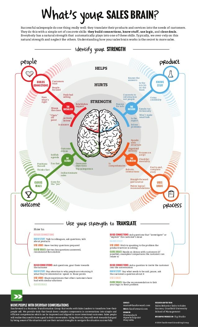 What's Your Sales Brain? by Gavin McMahon | fassforward Consulting Group via slideshare