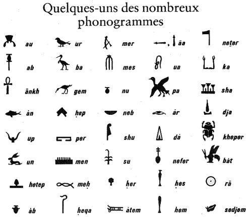 Phonogrammes égyptiens
