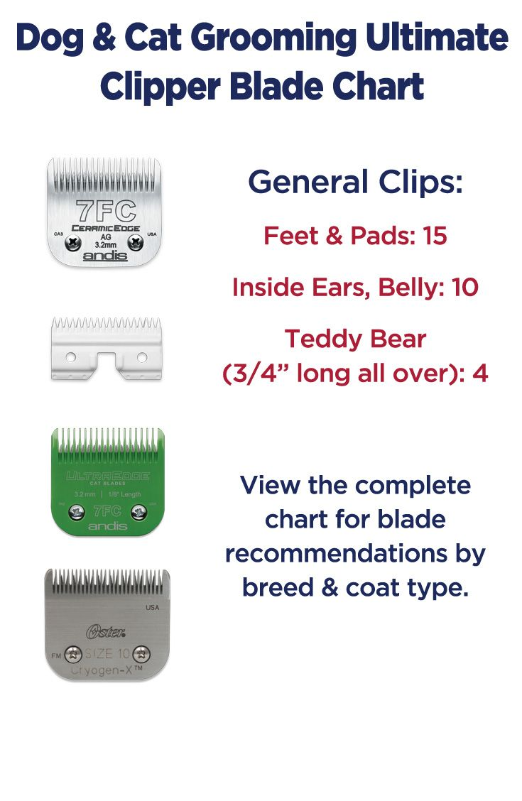 Dog grooming clipper blade chart by breed and coat type