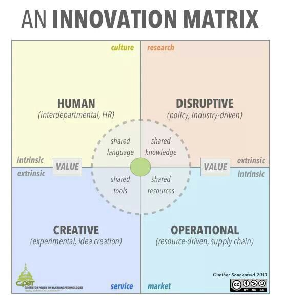 Defining innovation applying it in a world of greater uncertainty innovation management matrix that i published in harvard business review greg satell fandeluxe Gallery