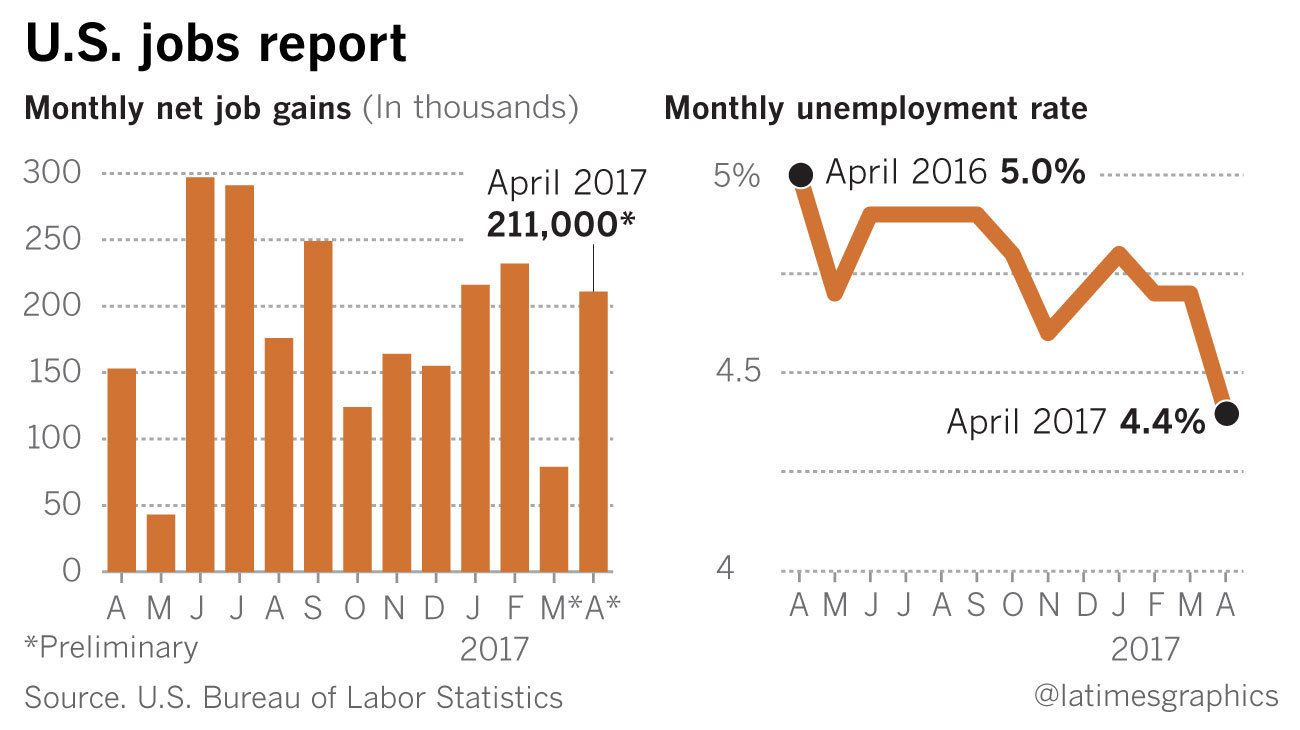 Unemployment Hits A 10 Year Low And Other Takeaways From Aprils Jobs Report Los Angeles Times