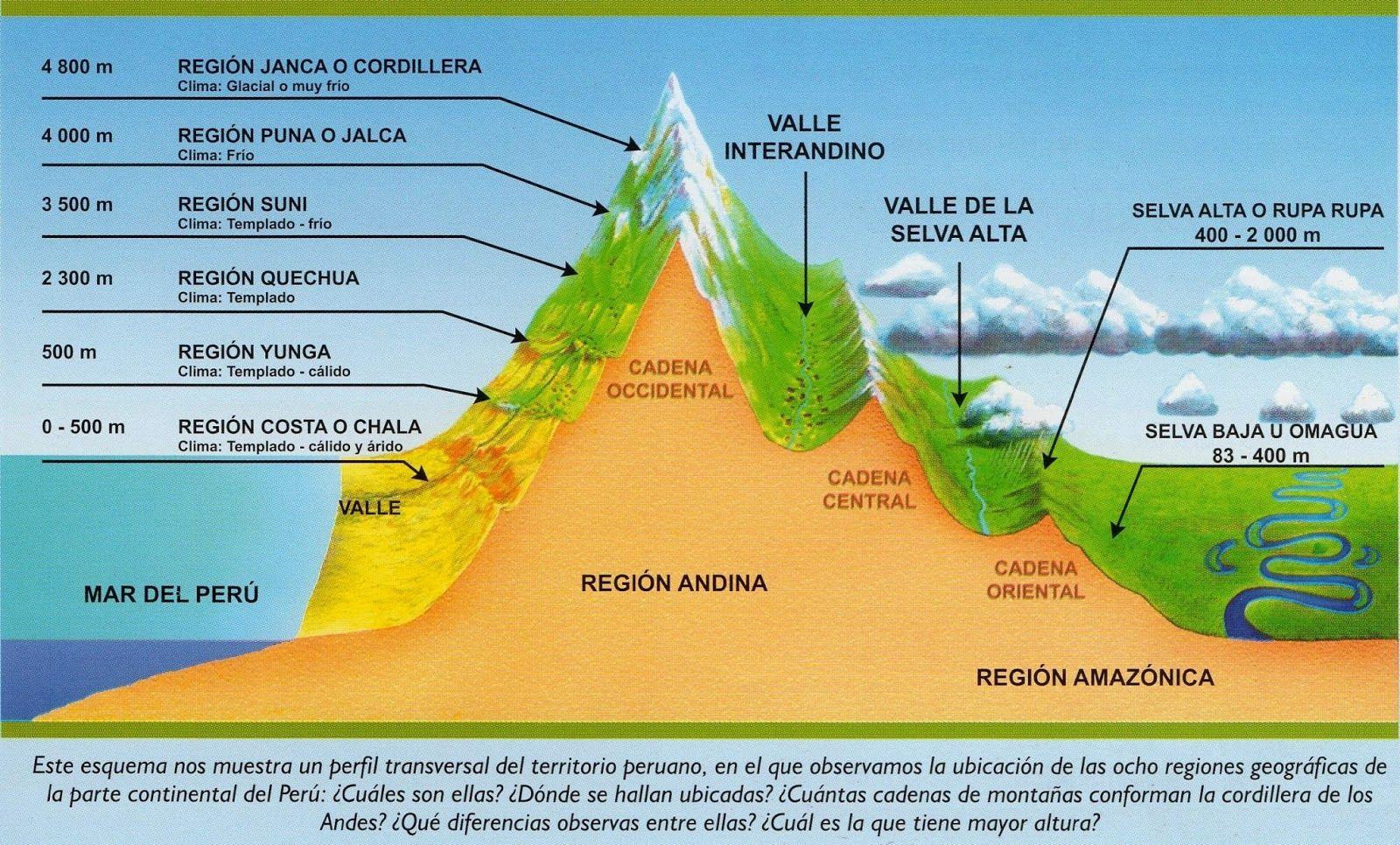 Resultado de imagen para 8 regiones del peru | pene | Pinterest | Perú