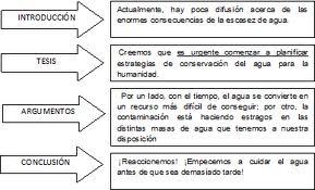 Texto Argumentativo Ejemplo Corto Para Niños Buscar Con Google Texto Argumentativo Tipos De Texto Textos
