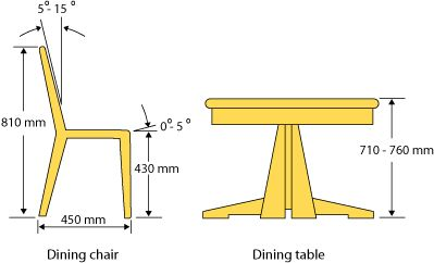 Ergonomics Dining Room Relationship Between Dining Chairs