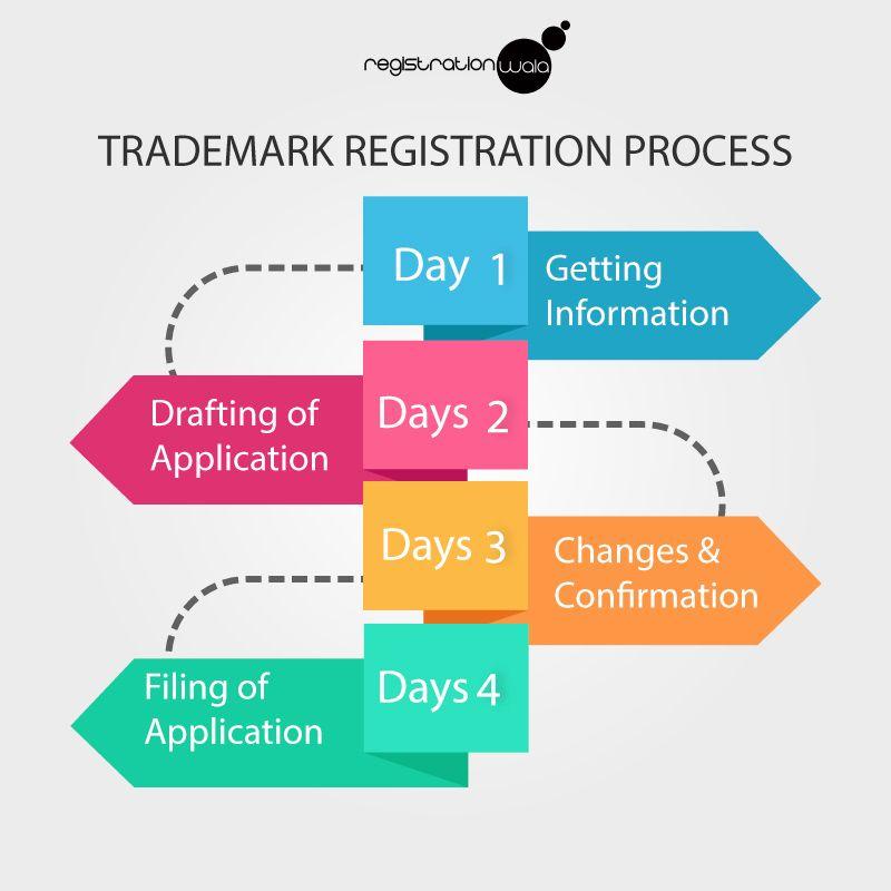 Online Trademark Registration Process In India Trademark Registration Trademark Application Registration