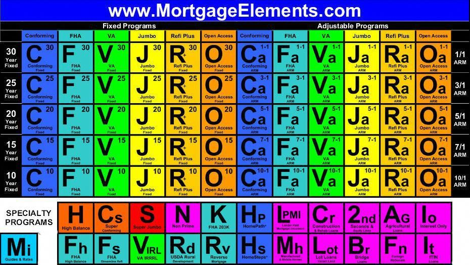 mortgage elements periodic table of mortgage programs this periodic