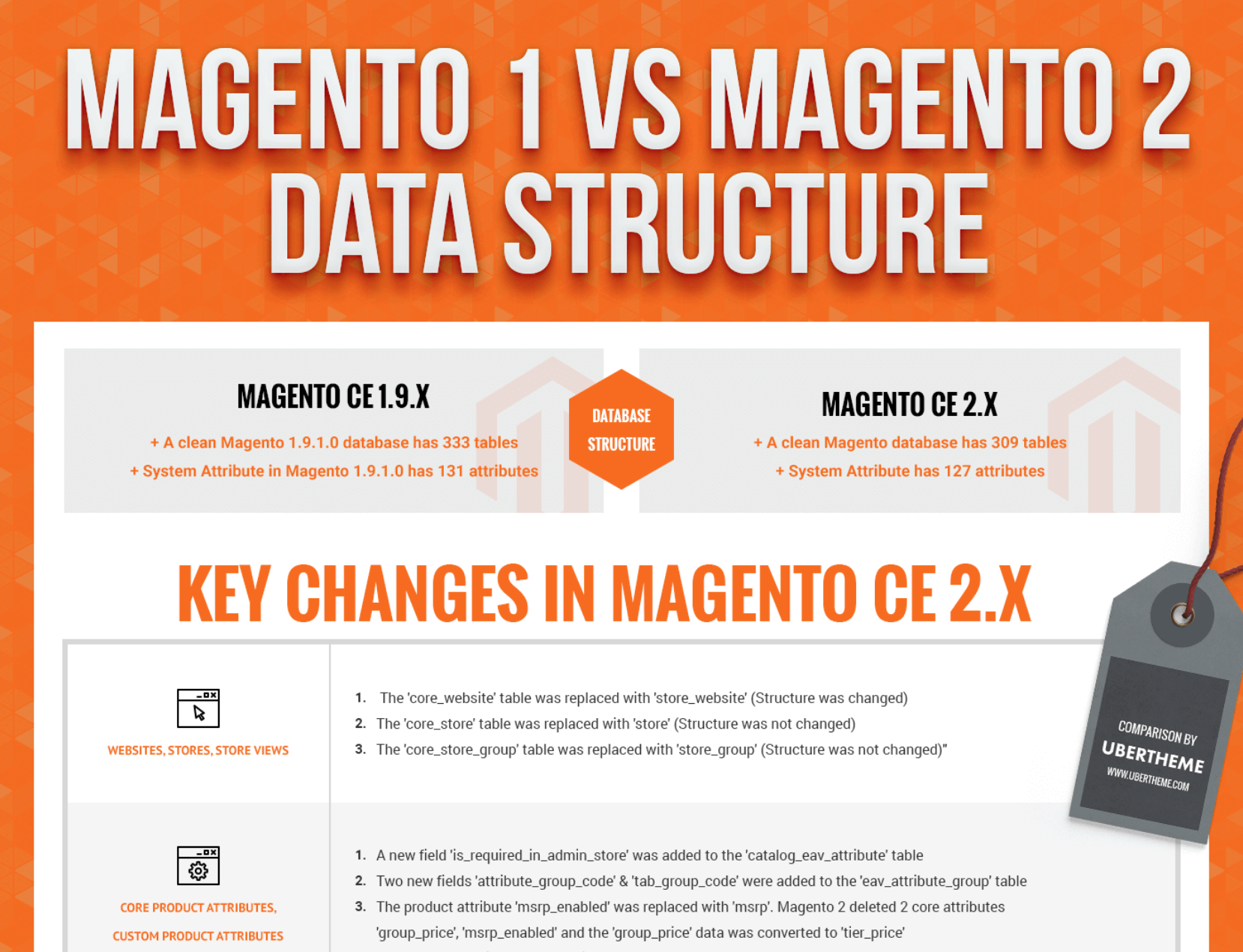 Getting Started With Magento Data Migration 5 Essential Resources Magento Data Migration Data