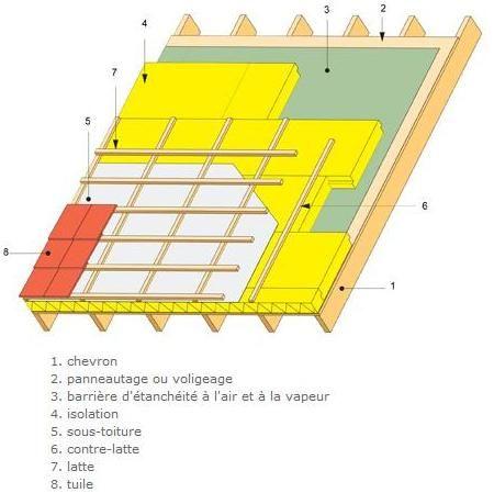isoler sa toiture Chambre Diagne Pinterest Toiture, Maison - Comment Faire Une Etancheite Toit Terrasse