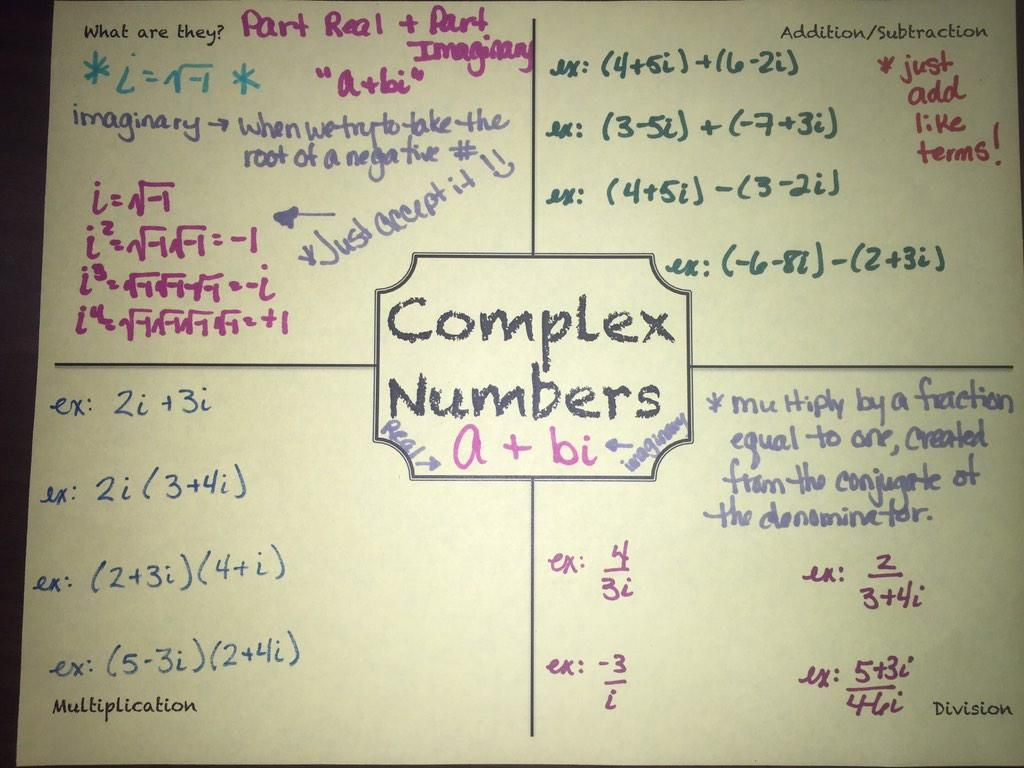 Filled Out Frayer Model For Complex Numbers