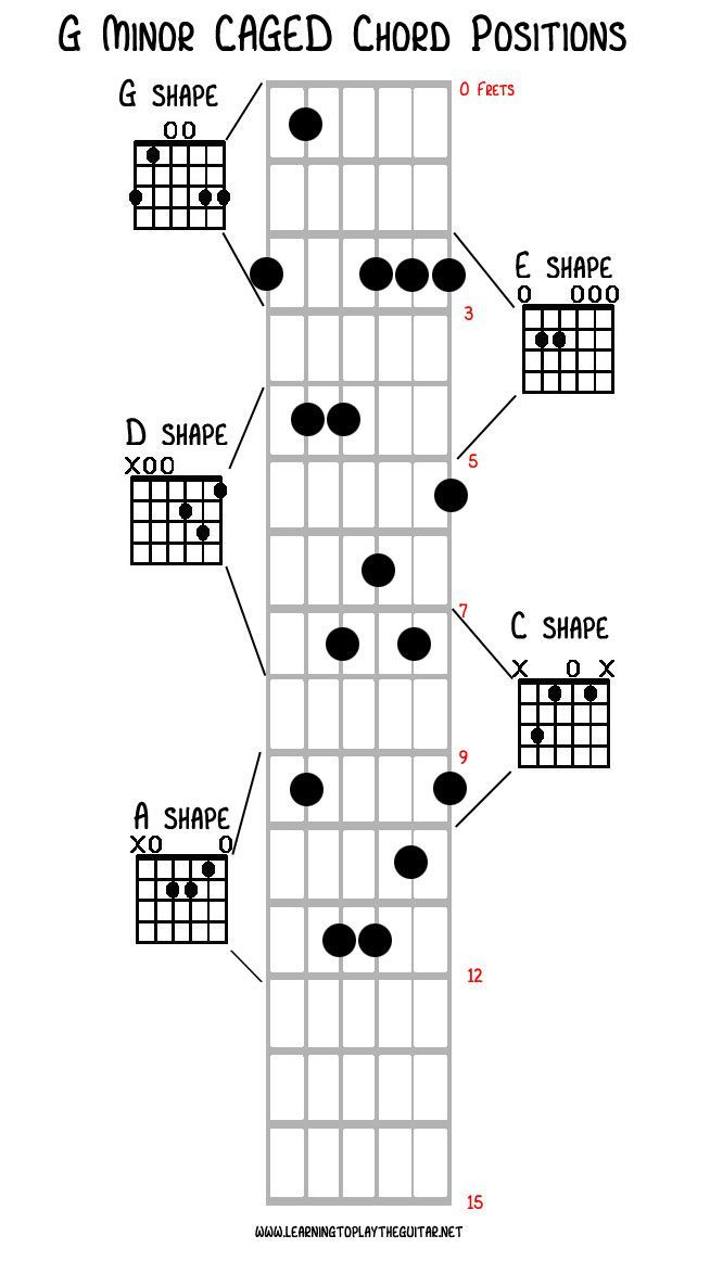 The CAGED chord system comes from the C A G E and D chord