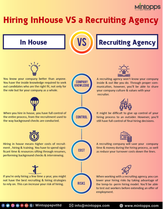 Difference Between The In House Hiring Vs Recruiting Agency Hiringprocess Inhousehiring Staffing Agency Marketing Staffing Agency Digital Marketing Agency