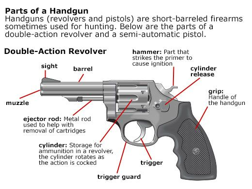 Revolver Parts Introduction Gun S And Weapon S